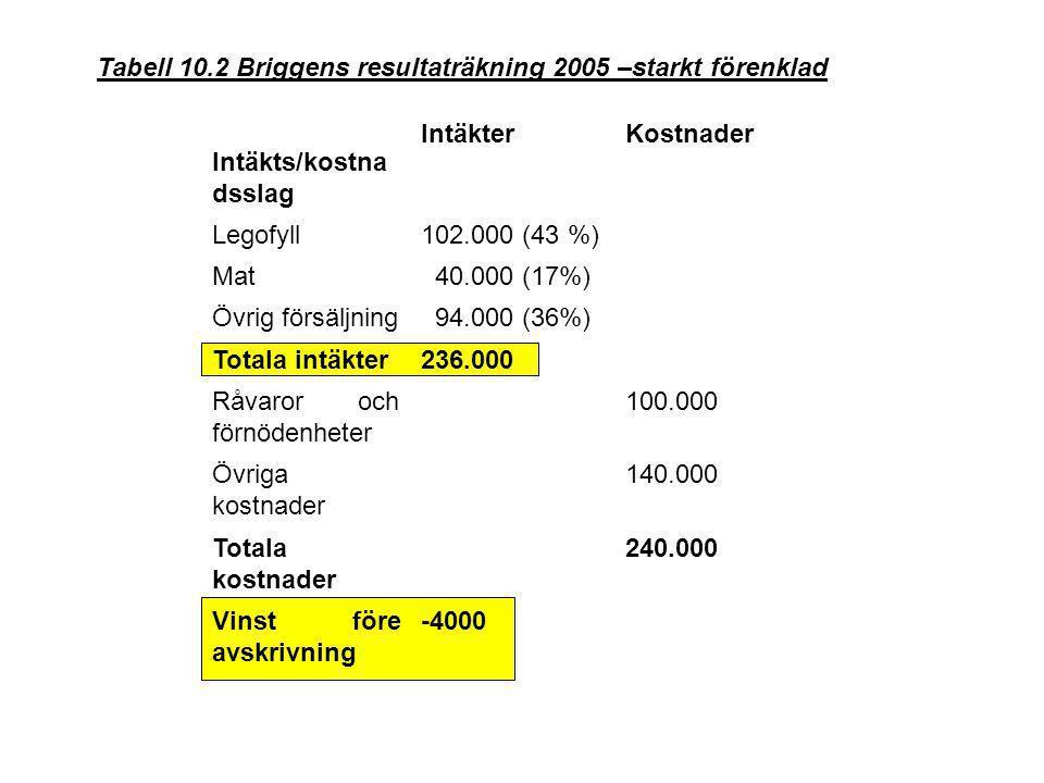 Tabell 10.2 Briggens resultaträkning 2005 –starkt förenklad Intäkts/kostna dsslag IntäkterKostnader Legofyll102.000 (43 %) Mat 40.000 (17%) Övrig förs
