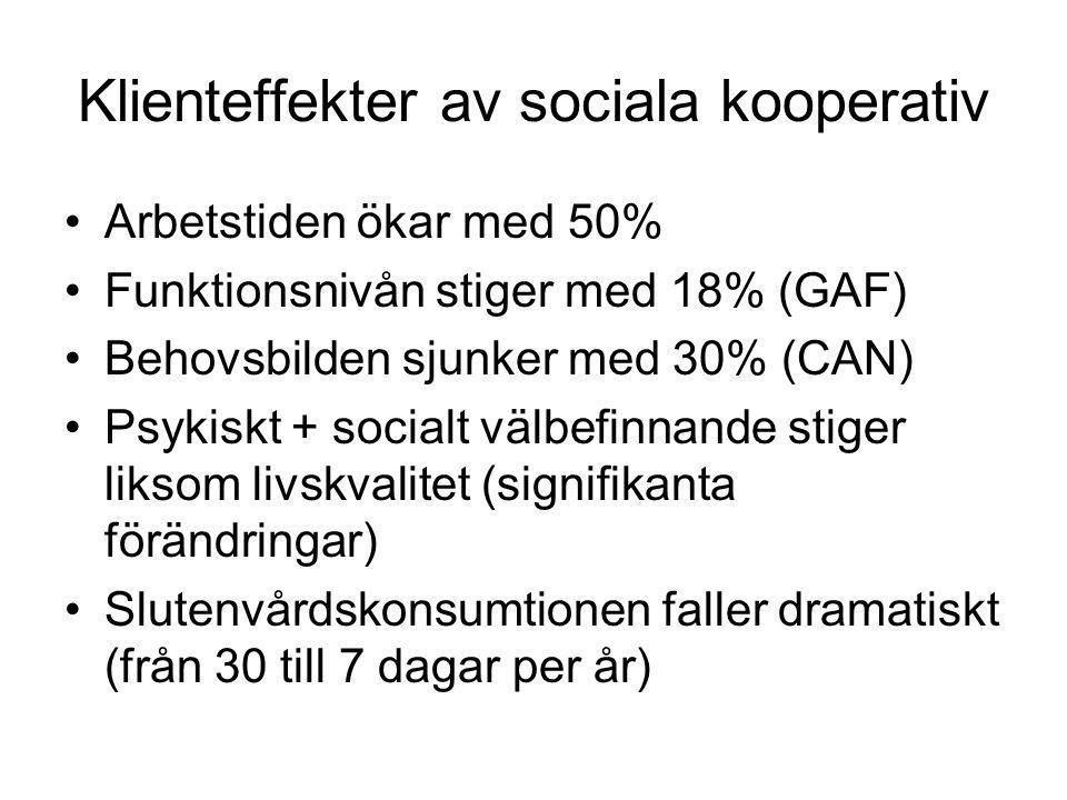 Klienteffekter av sociala kooperativ Arbetstiden ökar med 50% Funktionsnivån stiger med 18% (GAF) Behovsbilden sjunker med 30% (CAN) Psykiskt + social
