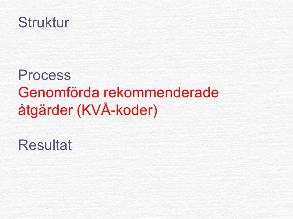 Struktur Process Genomförda rekommenderade åtgärder (KVÅ-koder) Resultat