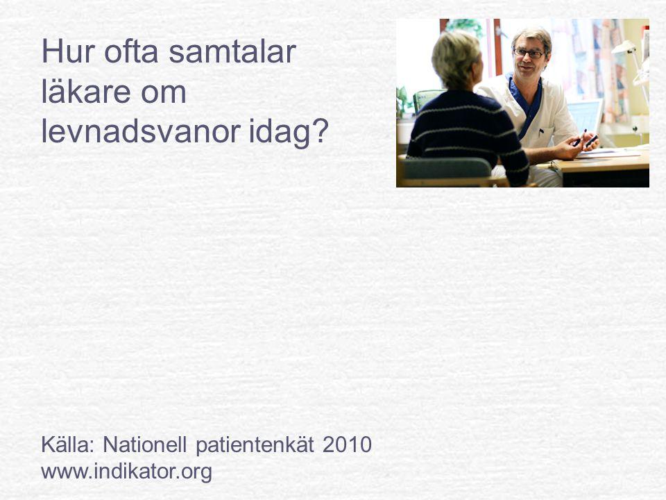Hur ofta samtalar läkare om levnadsvanor idag Källa: Nationell patientenkät 2010 www.indikator.org