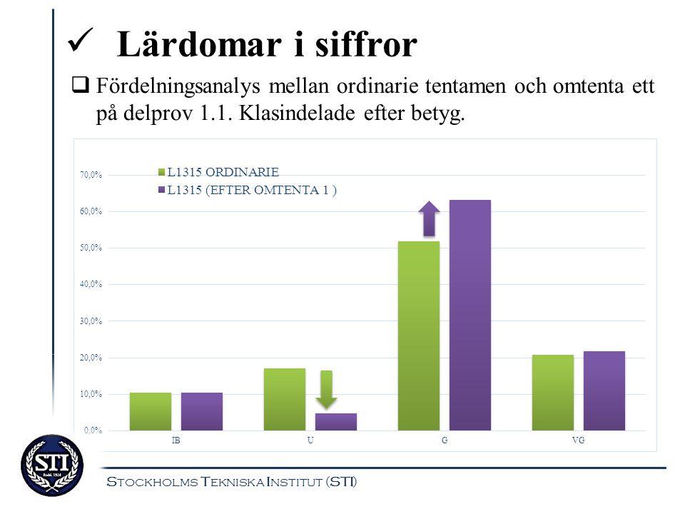 Lärdomar i siffror Stockholms Tekniska Institut (STI)  Fördelningsanalys mellan ordinarie tentamen och omtenta ett på delprov 1.1. Klasindelade efter