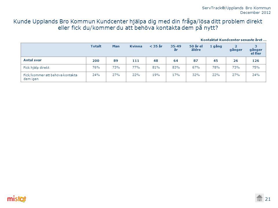 ServTrack/Upplands Bro Kommun December 2012 21 TotaltManKvinna< 35 år35-49 år 50 år el äldre 1 gång2 gånger 3 gånger el fler Antal svar 200891114864874526126 Fick hjälp direkt76%73%77%81%83%67%78%73%75% Fick/kommer att behöva kontakta dem igen 24%27%22%19%17%32%22%27%24% Kontaktat Kundcenter senaste året … Kunde Upplands Bro Kommun Kundcenter hjälpa dig med din fråga/lösa ditt problem direkt eller fick du/kommer du att behöva kontakta dem på nytt?