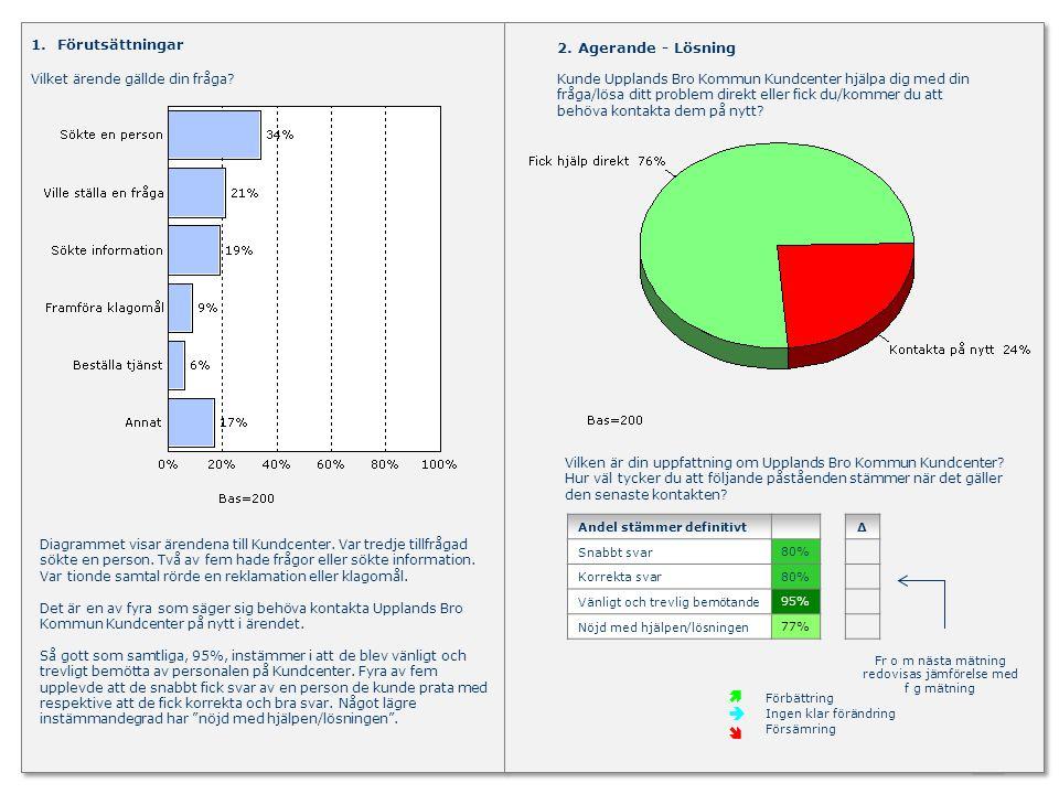 ServTrack/Upplands Bro Kommun December 2012 24 Vilket är ditt allmänna omdöme det senaste samtalet.