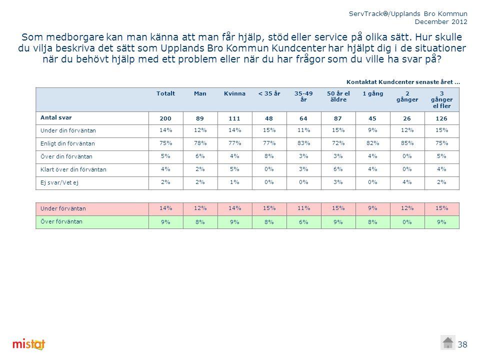 ServTrack/Upplands Bro Kommun December 2012 38 TotaltManKvinna< 35 år35-49 år 50 år el äldre 1 gång2 gånger 3 gånger el fler Antal svar 200891114864874526126 Under din förväntan14%12%14%15%11%15%9%12%15% Enligt din förväntan75%78%77% 83%72%82%85%75% Över din förväntan5%6%4%8%3% 4%0%5% Klart över din förväntan4%2%5%0%3%6%4%0%4% Ej svar/Vet ej2% 1%0% 3%0%4%2% Under förväntan14%12%14%15%11%15%9%12%15% Över förväntan 9%8%9%8%6%9%8%0%9% Kontaktat Kundcenter senaste året … Som medborgare kan man känna att man får hjälp, stöd eller service på olika sätt.
