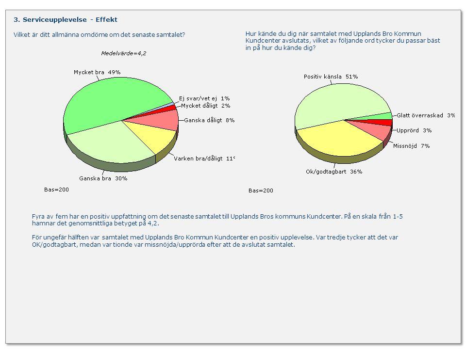 ServTrack/Upplands Bro Kommun December 2012 25 Vilken är din uppfattning om Upplands Bro Kommuns Kundcenter.