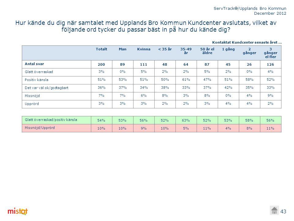 ServTrack/Upplands Bro Kommun December 2012 43 TotaltManKvinna< 35 år35-49 år 50 år el äldre 1 gång2 gånger 3 gånger el fler Antal svar 200891114864874526126 Glatt överraskad3%0%5%2% 5%2%0%4% Positiv känsla51%53%51%50%61%47%51%58%52% Det var väl ok/godtagbart36%37%34%38%33%37%42%35%33% Missnöjd7% 6%8%3%8%0%4%9% Upprörd3% 2% 3%4% 2% Glatt överraskad/positiv känsla 54%53%56%52%63%52%53%58%56% Missnöjd/Upprörd 10% 9%10%5%11%4%8%11% Kontaktat Kundcenter senaste året … Hur kände du dig när samtalet med Upplands Bro Kommun Kundcenter avslutats, vilket av följande ord tycker du passar bäst in på hur du kände dig?