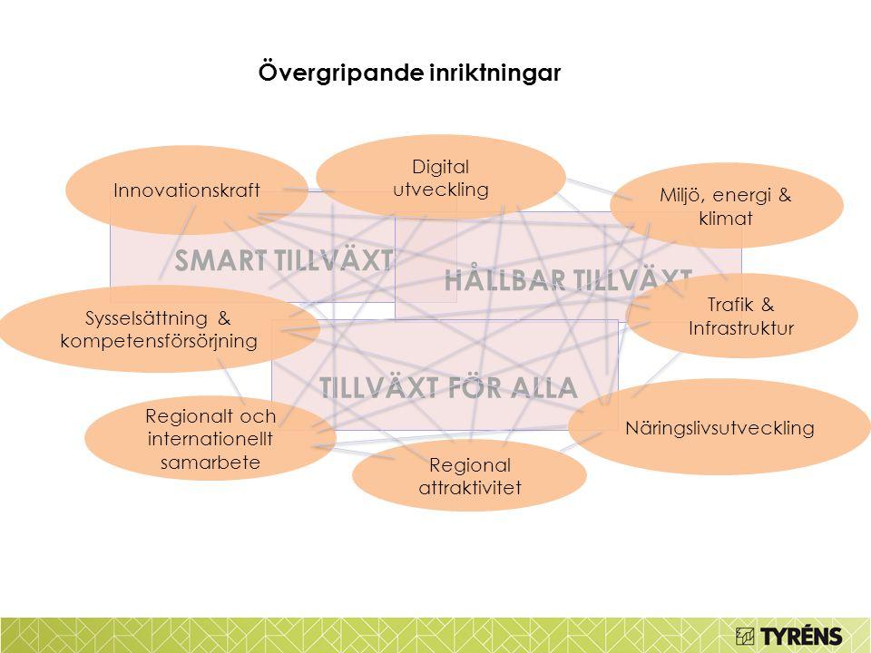 Övergripande inriktningar SMART TILLVÄXT HÅLLBAR TILLVÄXT TILLVÄXT FÖR ALLA Innovationskraft Digital utveckling Trafik & Infrastruktur Näringslivsutve
