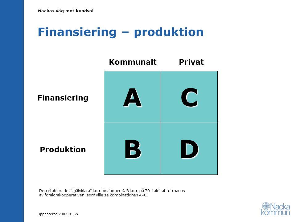 Nackas väg mot kundval Uppdaterad 2003-01-24 Finansiering – produktion KommunaltPrivat Finansiering Produktion A B C D Den etablerade, självklara kombinationen A-B kom på 70–talet att utmanas av föräldrakooperativen, som ville se kombinationen A–C.