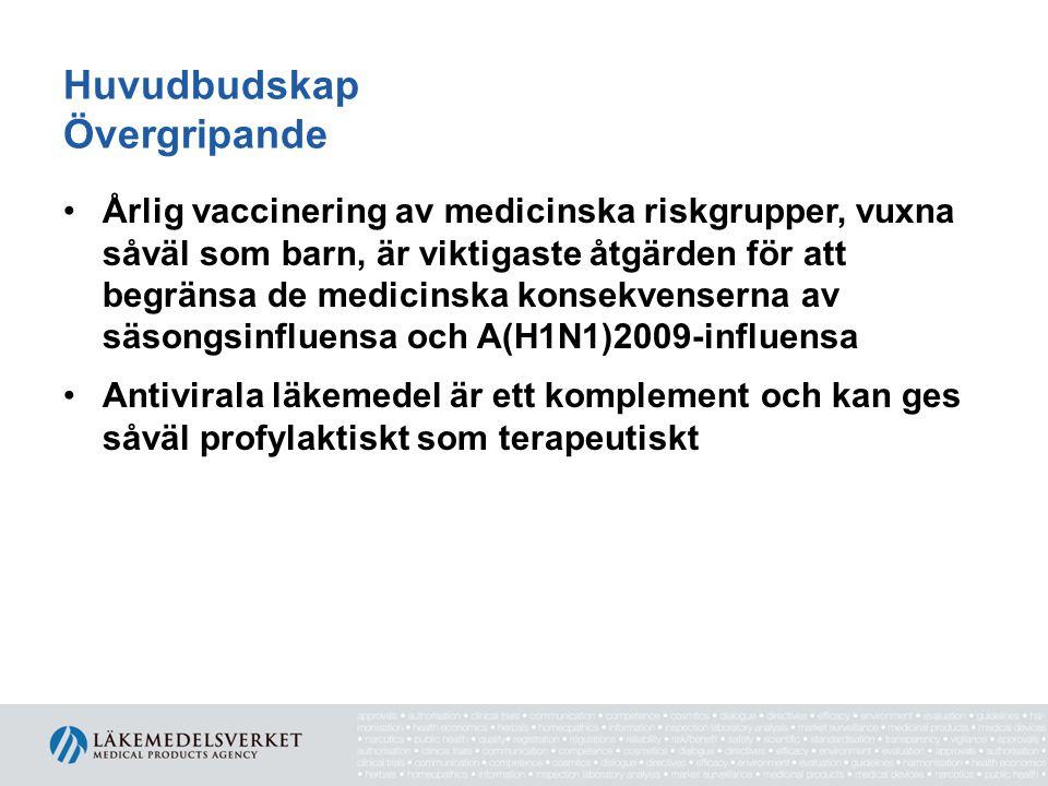 Antivirala läkemedel
