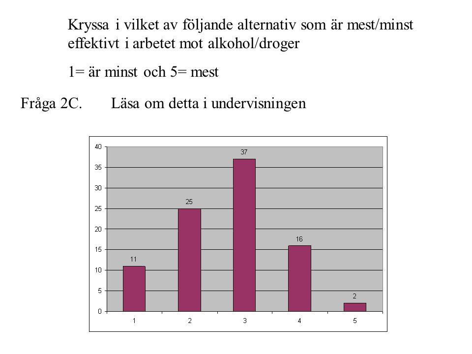 Fråga 2C. Kryssa i vilket av följande alternativ som är mest/minst effektivt i arbetet mot alkohol/droger 1= är minst och 5= mest Läsa om detta i unde