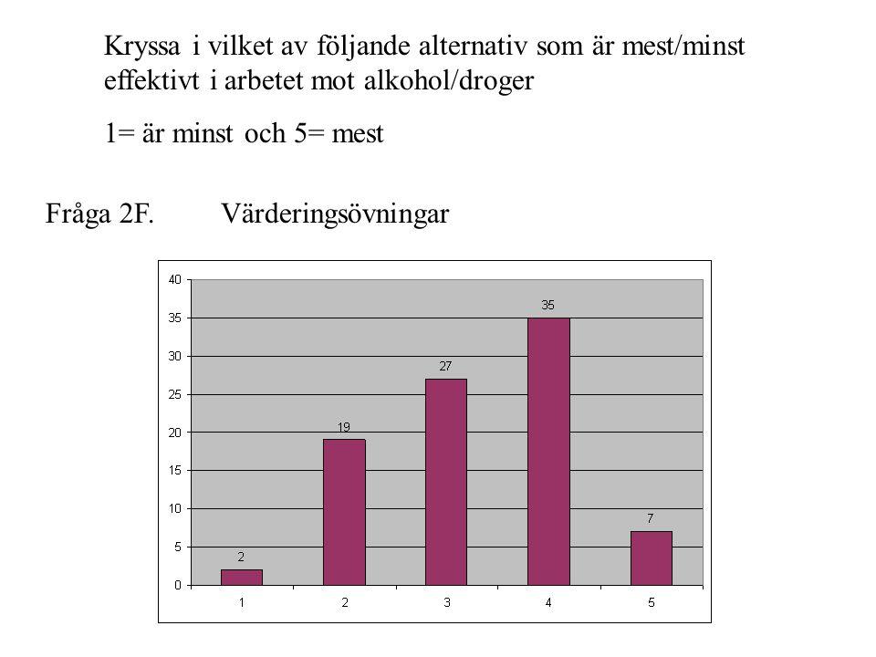 Fråga 2F. Kryssa i vilket av följande alternativ som är mest/minst effektivt i arbetet mot alkohol/droger 1= är minst och 5= mest Värderingsövningar