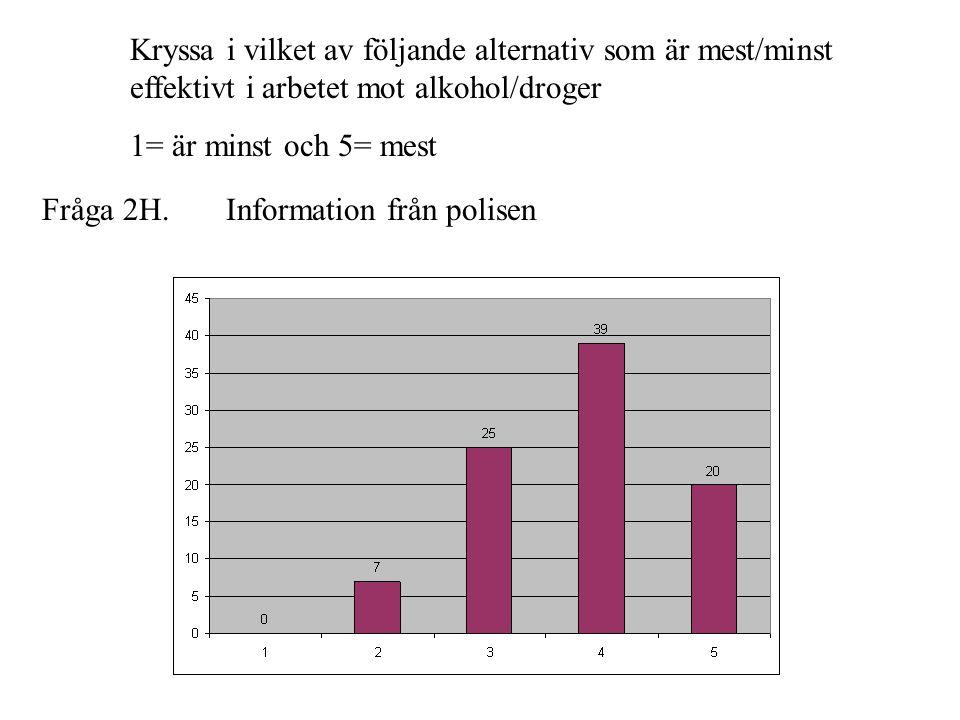Fråga 2H. Kryssa i vilket av följande alternativ som är mest/minst effektivt i arbetet mot alkohol/droger 1= är minst och 5= mest Information från pol
