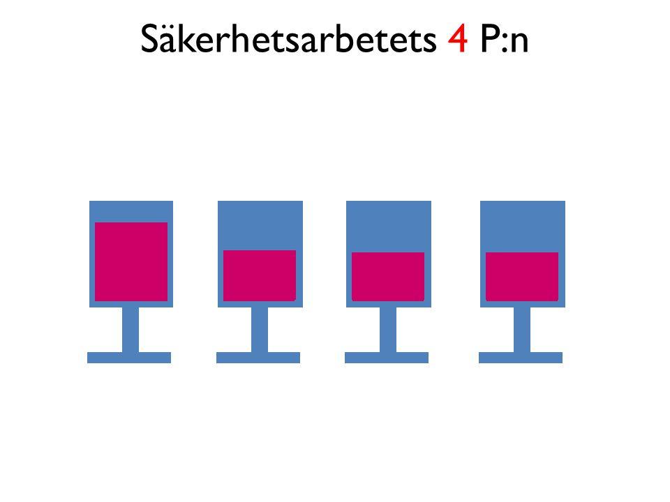 4P x EVK=12 uppsättningar indikatorer EngagemangVetskapKompetens Principer (Filosofi) Policy Procedurer Praxis 12 3 456 789 101211