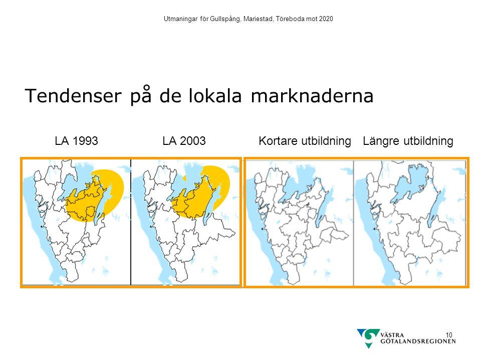 Utmaningar för Gullspång, Mariestad, Töreboda mot 2020 10 Tendenser på de lokala marknaderna LA 1993LA 2003Kortare utbildning Längre utbildning