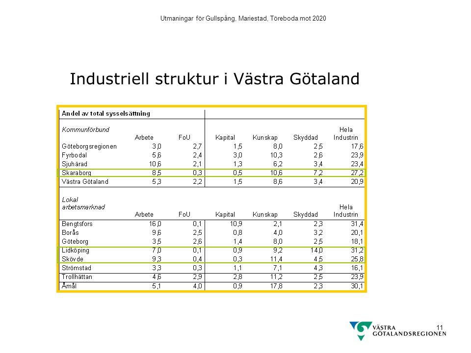 Utmaningar för Gullspång, Mariestad, Töreboda mot 2020 11 Industriell struktur i Västra Götaland