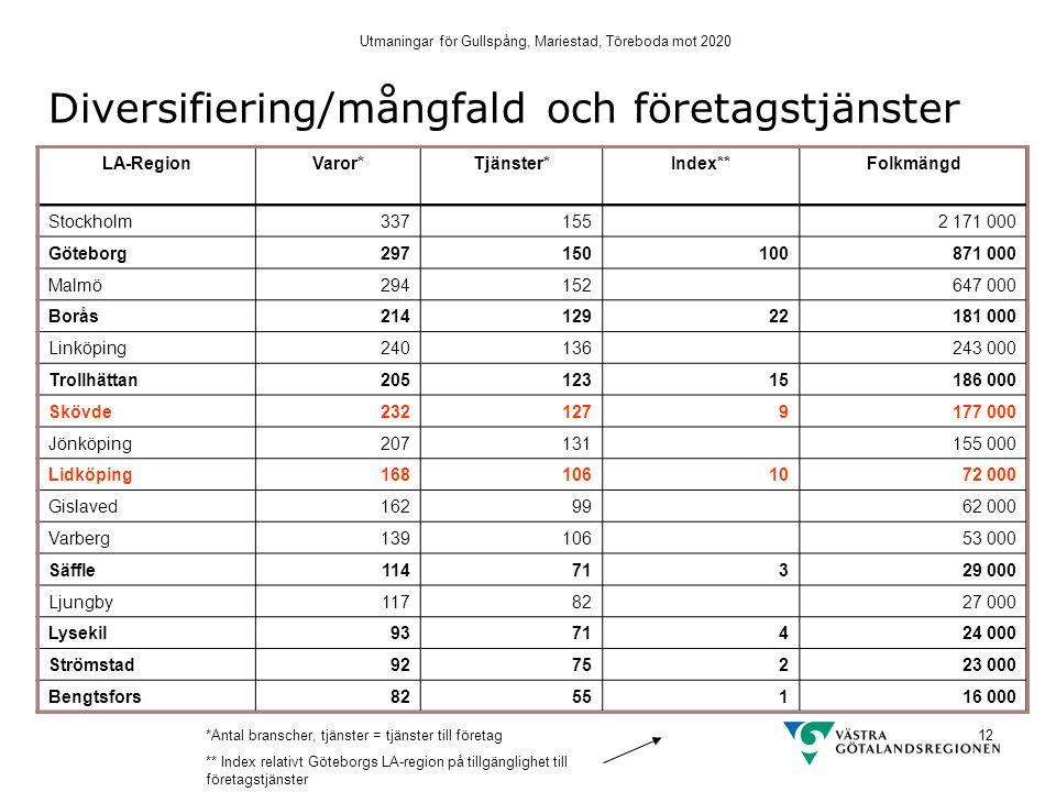 Utmaningar för Gullspång, Mariestad, Töreboda mot 2020 12 Diversifiering/mångfald och företagstjänster LA-RegionVaror*Tjänster*Index**Folkmängd Stockh