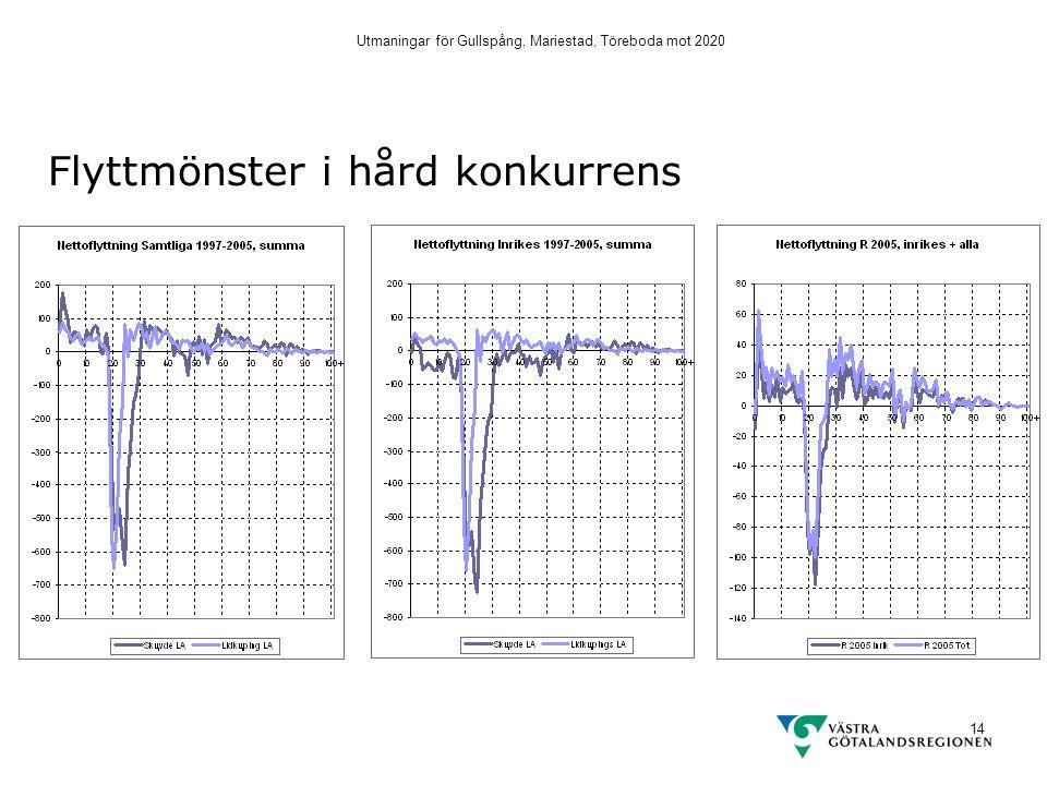 Utmaningar för Gullspång, Mariestad, Töreboda mot 2020 14 Flyttmönster i hård konkurrens