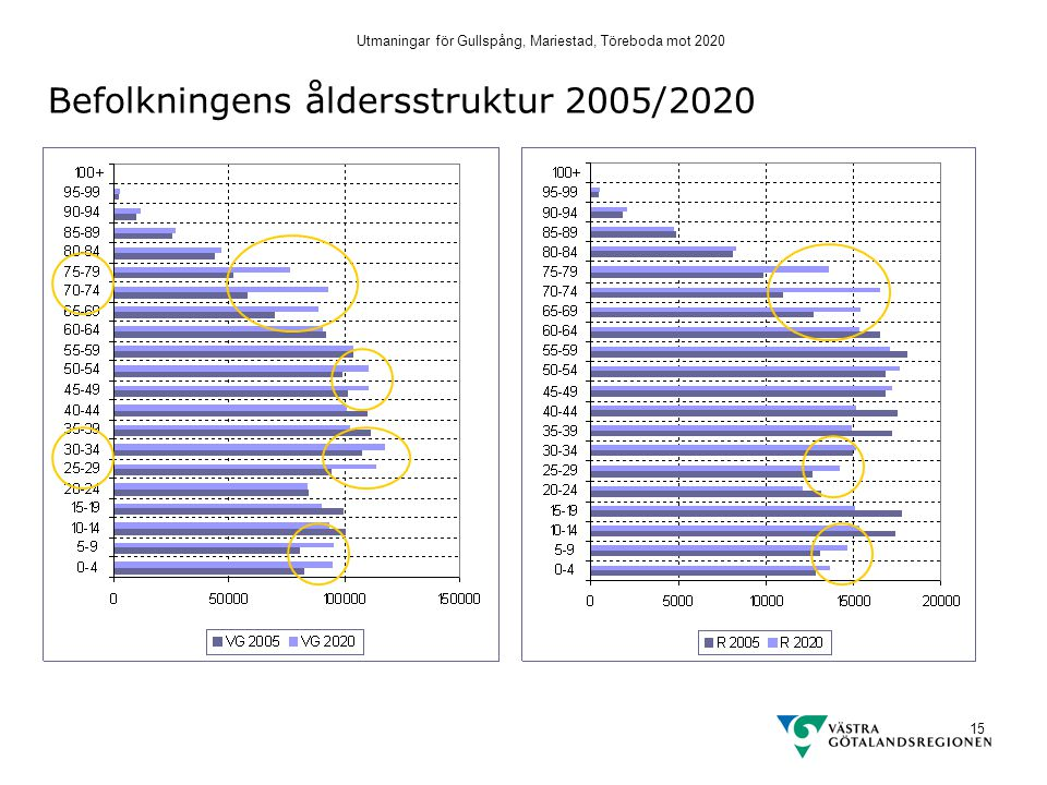 Utmaningar för Gullspång, Mariestad, Töreboda mot 2020 15 Befolkningens åldersstruktur 2005/2020