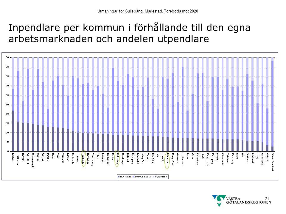 Utmaningar för Gullspång, Mariestad, Töreboda mot 2020 21 Inpendlare per kommun i förhållande till den egna arbetsmarknaden och andelen utpendlare