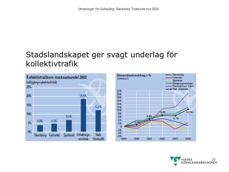 Utmaningar för Gullspång, Mariestad, Töreboda mot 2020 23 Stadslandskapet ger svagt underlag för kollektivtrafik