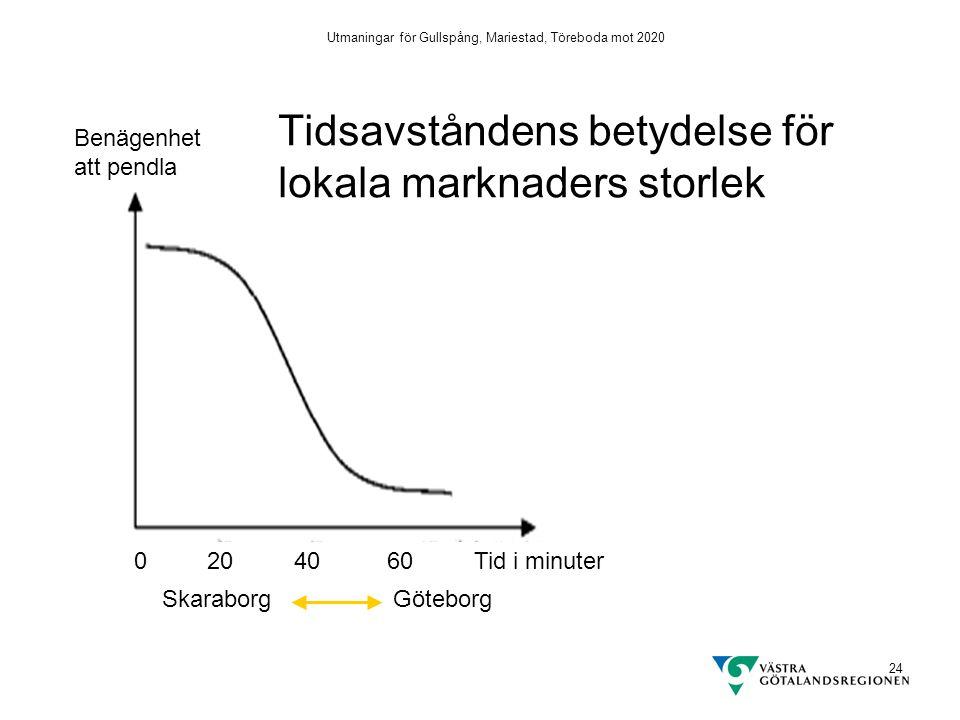 Utmaningar för Gullspång, Mariestad, Töreboda mot 2020 24 Benägenhet att pendla 0 20 40 60 Tid i minuter Tidsavståndens betydelse för lokala marknaders storlek Skaraborg Göteborg