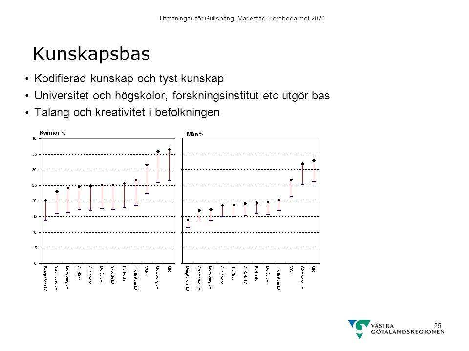 Utmaningar för Gullspång, Mariestad, Töreboda mot 2020 25 Kunskapsbas Kodifierad kunskap och tyst kunskap Universitet och högskolor, forskningsinstitut etc utgör bas Talang och kreativitet i befolkningen