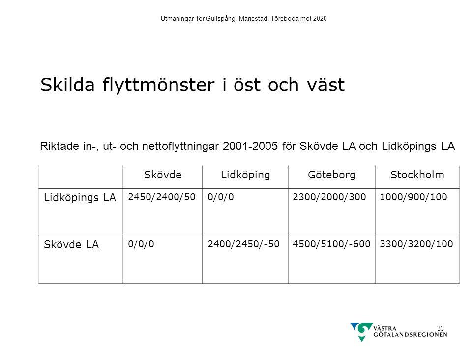 Utmaningar för Gullspång, Mariestad, Töreboda mot 2020 33 SkövdeLidköpingGöteborgStockholm Lidköpings LA 2450/2400/500/0/02300/2000/3001000/900/100 Skövde LA 0/0/02400/2450/-504500/5100/-6003300/3200/100 Skilda flyttmönster i öst och väst Riktade in-, ut- och nettoflyttningar 2001-2005 för Skövde LA och Lidköpings LA