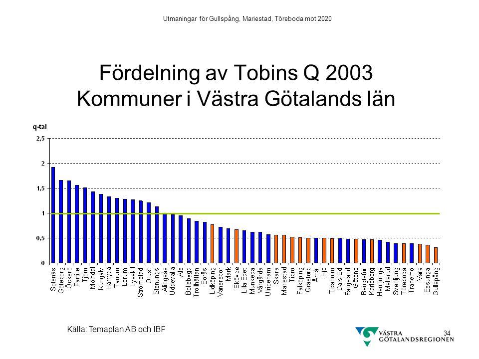 Utmaningar för Gullspång, Mariestad, Töreboda mot 2020 34 Fördelning av Tobins Q 2003 Kommuner i Västra Götalands län Källa: Temaplan AB och IBF
