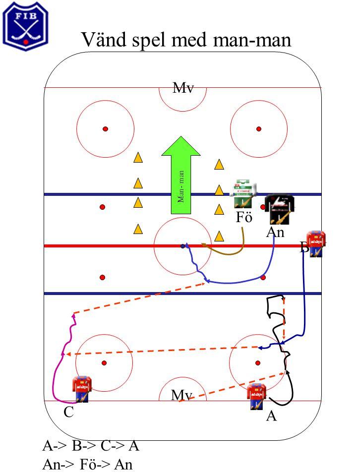 Vänd spel med man-man Mv Fö A C B An Man- man A-> B-> C-> A An-> Fö-> An