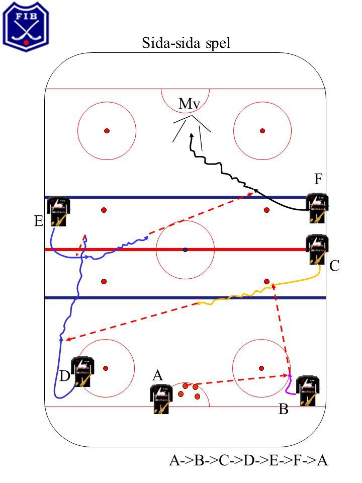 Mv Sida-sida spel A E D C B F A->B->C->D->E->F->A