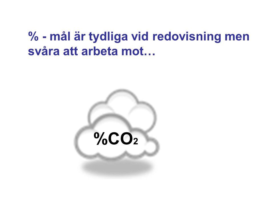 % - mål är tydliga vid redovisning men svåra att arbeta mot… %CO 2