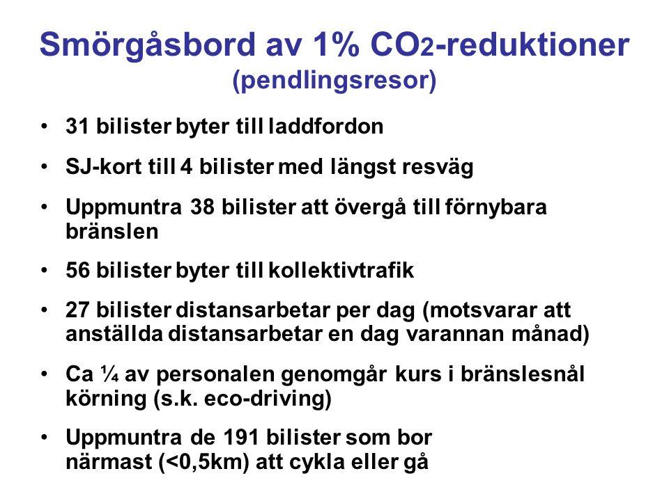 Smörgåsbord av 1% CO 2 -reduktioner (pendlingsresor) 31 bilister byter till laddfordon SJ-kort till 4 bilister med längst resväg Uppmuntra 38 bilister att övergå till förnybara bränslen 56 bilister byter till kollektivtrafik 27 bilister distansarbetar per dag (motsvarar att anställda distansarbetar en dag varannan månad) Ca ¼ av personalen genomgår kurs i bränslesnål körning (s.k.