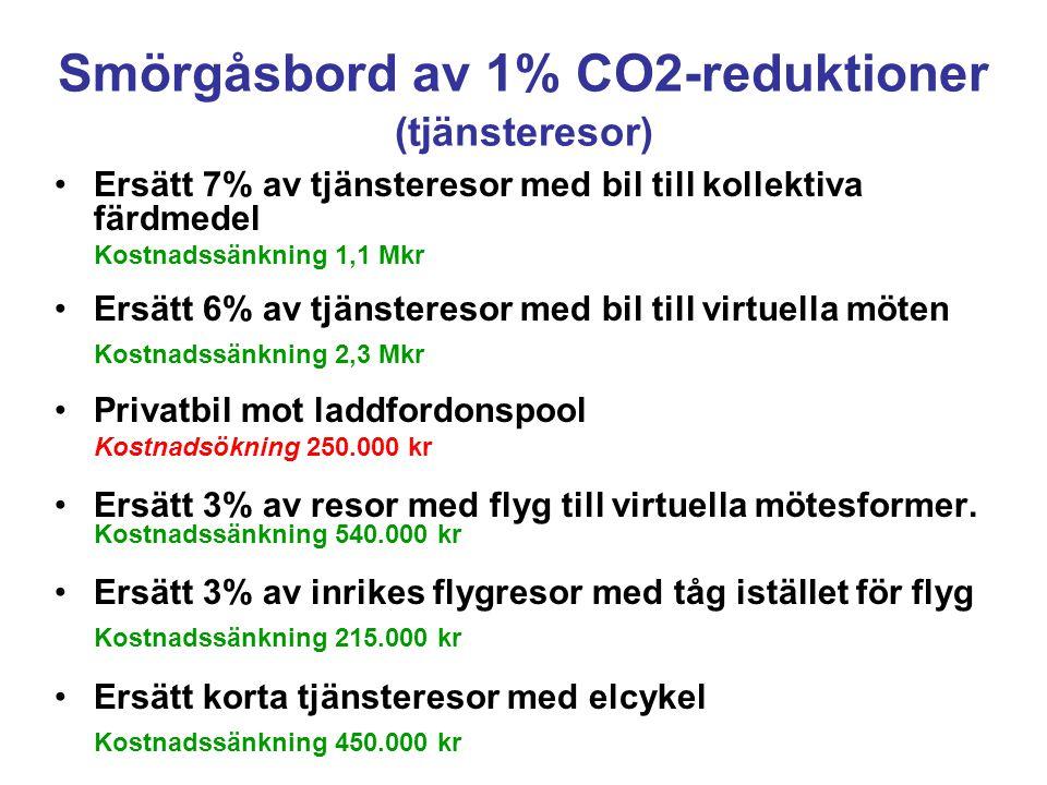 Smörgåsbord av 1% CO2-reduktioner (tjänsteresor) Ersätt 7% av tjänsteresor med bil till kollektiva färdmedel Kostnadssänkning 1,1 Mkr Ersätt 6% av tjänsteresor med bil till virtuella möten Kostnadssänkning 2,3 Mkr Privatbil mot laddfordonspool Kostnadsökning 250.000 kr Ersätt 3% av resor med flyg till virtuella mötesformer.