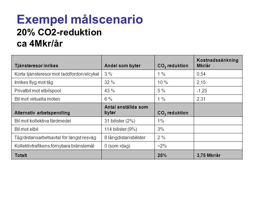 Exempel målscenario 20% CO2-reduktion ca 4Mkr/år Tjänsteresor inrikesAndel som byterCO 2 reduktion Kostnadssänkning Mkr/år Korta tjänsteresor mot laddfordon/elcykel3 %1 %0,54 Inrikes flyg mot tåg32 %10 %2,15 Privatbil mot elbilspool43 %5 %-1,25 Bil mot virtuella möten6 %1 %2,31 Alternativ arbetspendling Antal anställda som byterCO 2 reduktion Bil mot kollektiva färdmedel31 bilister (2%)1% Bil mot elbil114 bilister (9%)3% Tåg/distansarbetsavtal för längst resväg8 långdistansbilister2 % Kollektivtrafikens förnybara bränslemål0 (som idag)>2% Totalt25%3,75 Mkr/år