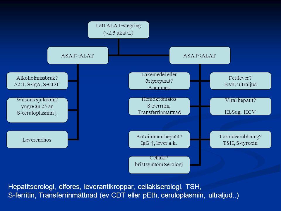 Lätt ALAT-stegring (<2,5 μkat/L) ASAT>ALAT Alkoholmissbruk.