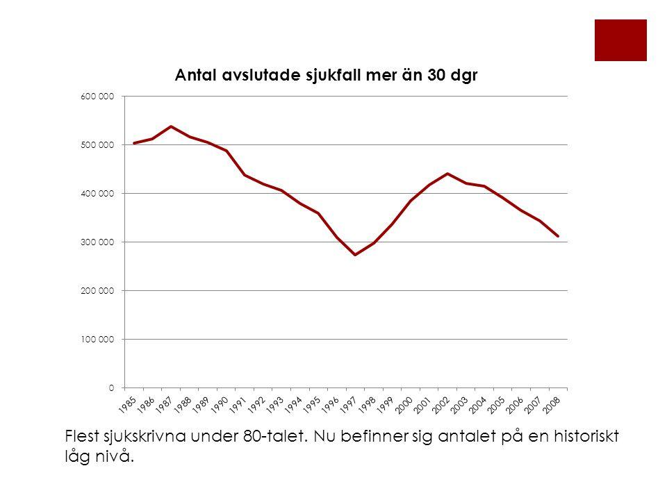 Flest sjukskrivna under 80-talet. Nu befinner sig antalet på en historiskt låg nivå.