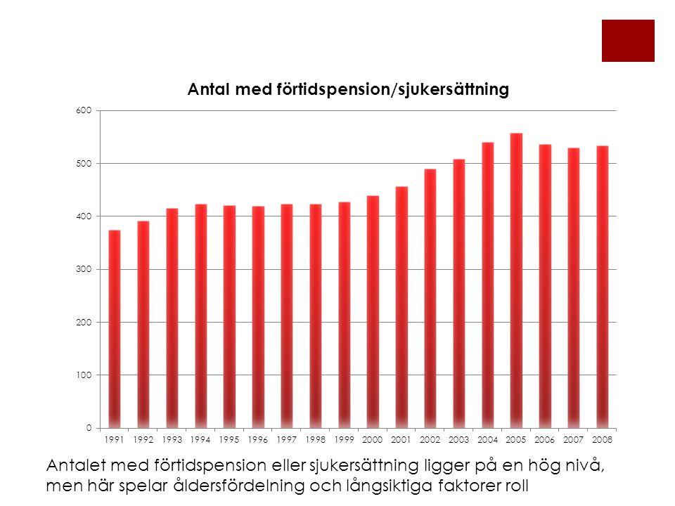 Antalet med förtidspension eller sjukersättning ligger på en hög nivå, men här spelar åldersfördelning och långsiktiga faktorer roll