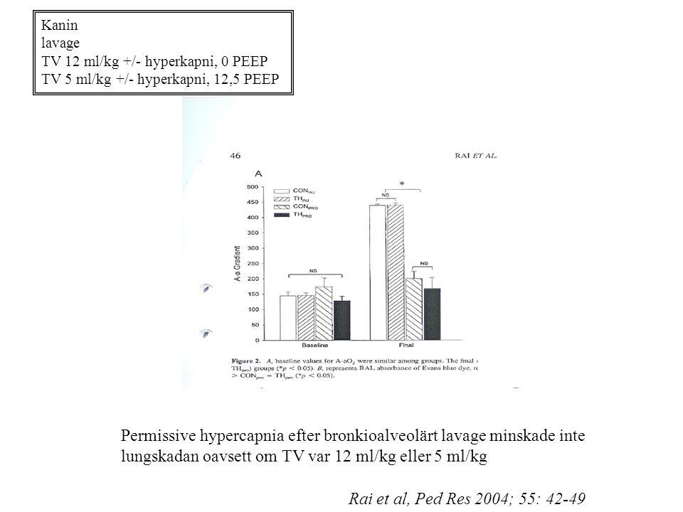 Kanin lavage TV 12 ml/kg +/- hyperkapni, 0 PEEP TV 5 ml/kg +/- hyperkapni, 12,5 PEEP Permissive hypercapnia efter bronkioalveolärt lavage minskade inte lungskadan oavsett om TV var 12 ml/kg eller 5 ml/kg Rai et al, Ped Res 2004; 55: 42-49