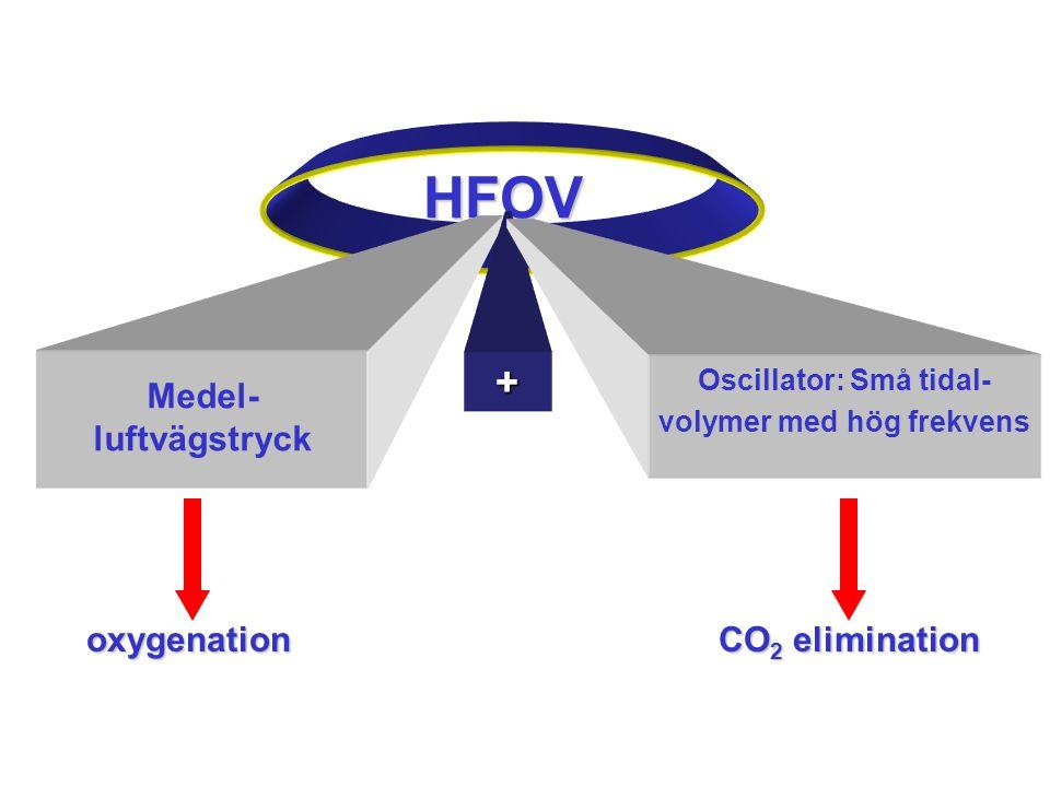 HFOV + Oscillator: Små tidal- volymer med hög frekvens oxygenation CO 2 elimination CO 2 elimination Medel- luftvägstryck
