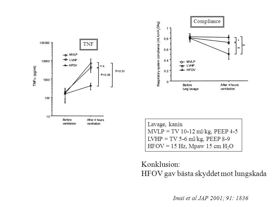 TNF Compliance Lavage, kanin MVLP = TV 10-12 ml/kg, PEEP 4-5 LVHP = TV 5-6 ml/kg, PEEP 8-9 HFOV = 15 Hz, Mpaw 15 cm H 2 O Imai et al JAP 2001; 91: 1836 Konklusion: HFOV gav bästa skyddet mot lungskada
