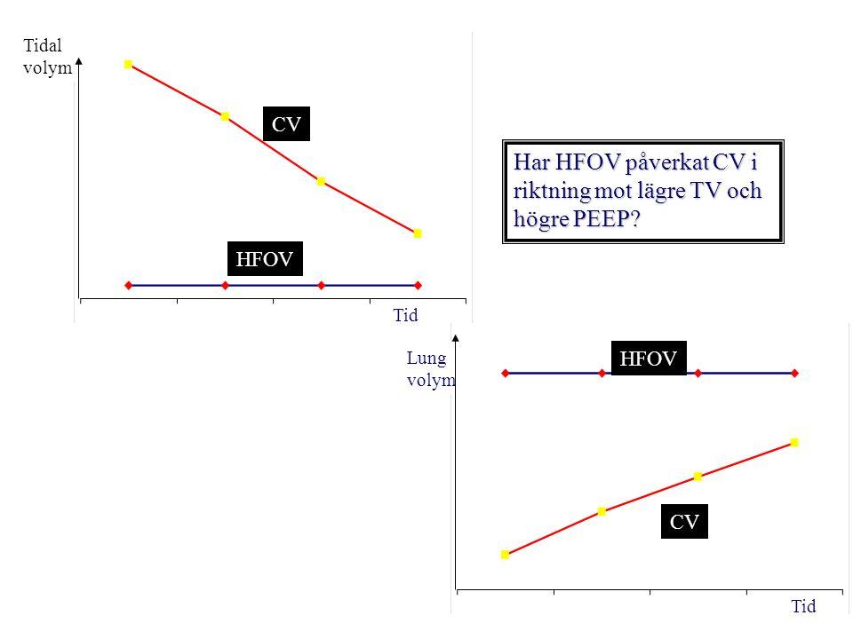 Tid Tidal volym Lung volym Tid Har HFOV påverkat CV i riktning mot lägre TV och högre PEEP.