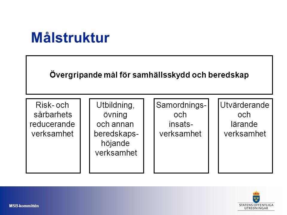 MSB-kommittén Målstruktur Övergripande mål för samhällsskydd och beredskap Risk- och sårbarhets reducerande verksamhet Utbildning, övning och annan be