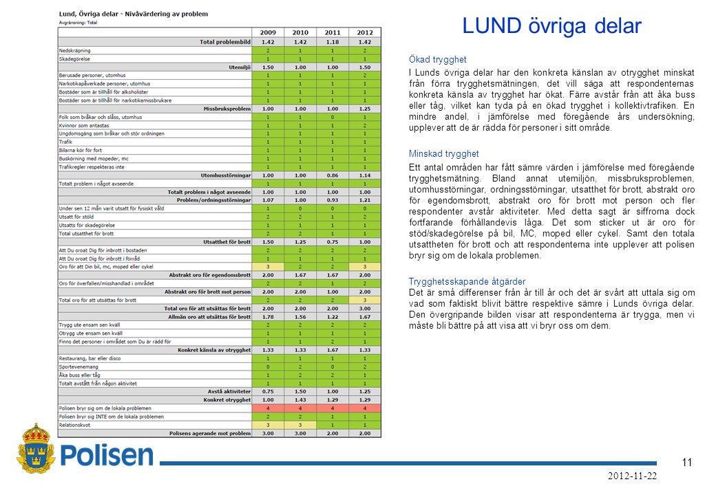 11 2012-11-22 LUND övriga delar Ökad trygghet I Lunds övriga delar har den konkreta känslan av otrygghet minskat från förra trygghetsmätningen, det vill säga att respondenternas konkreta känsla av trygghet har ökat.