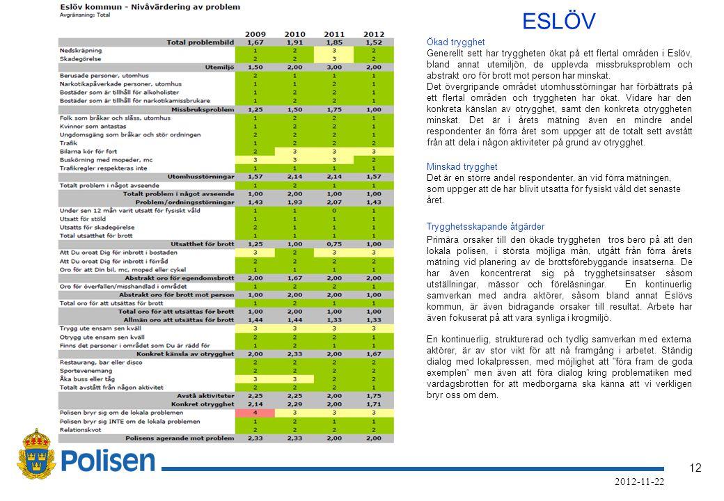 12 2012-11-22 ESLÖV Ökad trygghet Generellt sett har tryggheten ökat på ett flertal områden i Eslöv, bland annat utemiljön, de upplevda missbruksproblem och abstrakt oro för brott mot person har minskat.