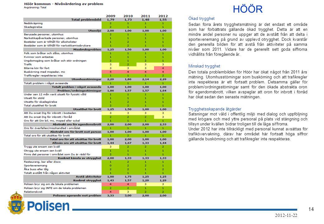 14 2012-11-22 HÖÖR Ökad trygghet Sedan förra årets trygghetsmätning är det endast ett område som har förbättrats gällande ökad trygghet.