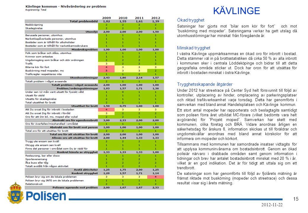 15 2012-11-22 KÄVLINGE Ökad trygghet Satsningar har gjorts mot bilar som kör för fort och mot buskörning med mopeder .