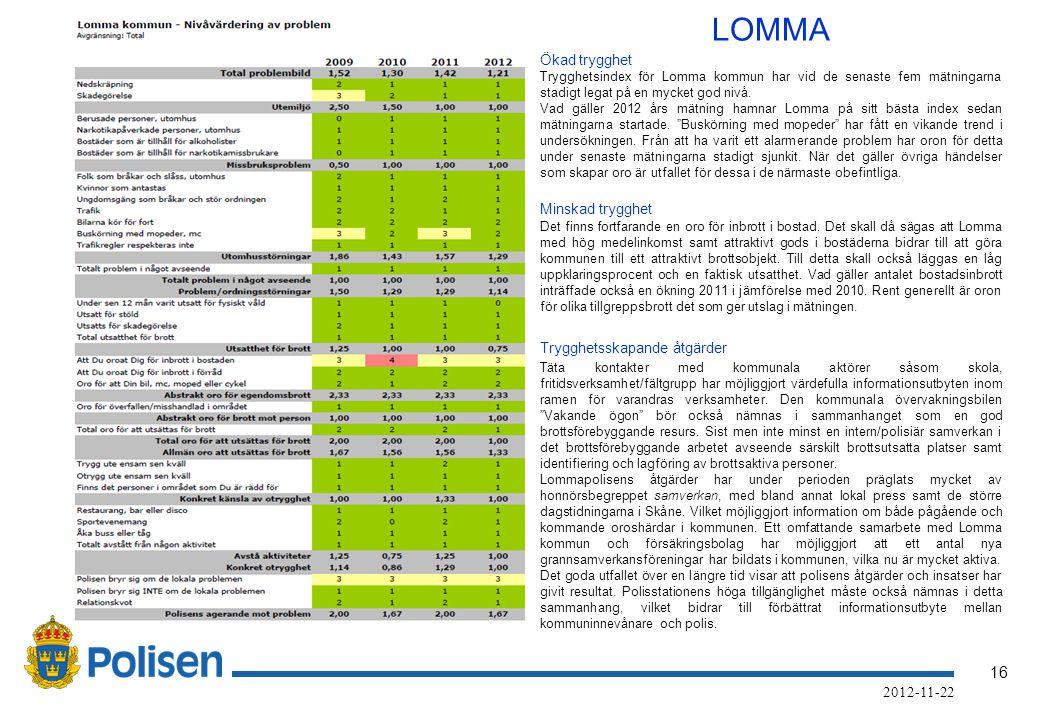 16 2012-11-22 LOMMA Ökad trygghet Trygghetsindex för Lomma kommun har vid de senaste fem mätningarna stadigt legat på en mycket god nivå.