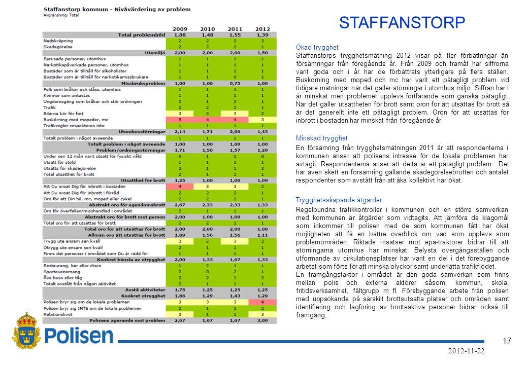 17 2012-11-22 STAFFANSTORP Ökad trygghet Staffanstorps trygghetsmätning 2012 visar på fler förbättringar än försämringar från föregående år.