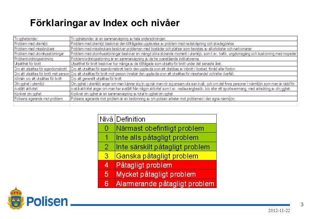 3 2012-11-22 Förklaringar av Index och nivåer