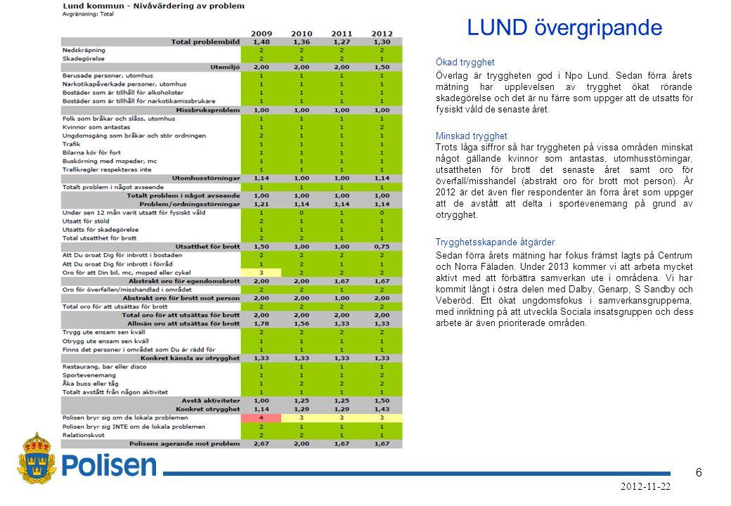 6 LUND övergripande Ökad trygghet Överlag är tryggheten god i Npo Lund.